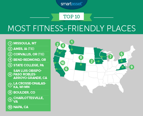 most fitness friendly places